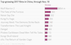 China film